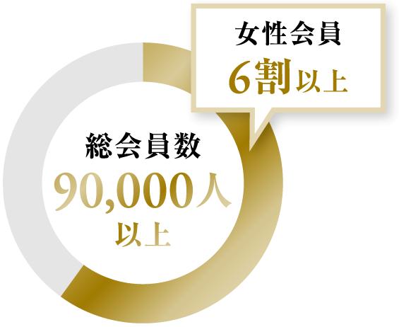 総会員数85,000人以上 女性会員6割以上